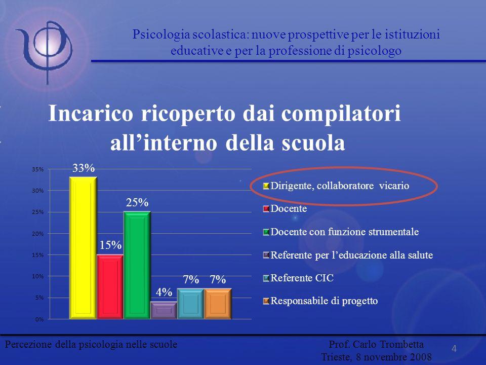 Incarico ricoperto dai compilatori allinterno della scuola 4 Percezione della psicologia nelle scuole Prof. Carlo Trombetta Trieste, 8 novembre 2008 P