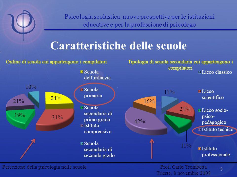 Caratteristiche delle scuole 5 Ordine di scuola cui appartengono i compilatoriTipologia di scuola secondaria cui appartengono i compilatori Psicologia