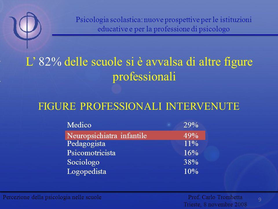 9 L 82% delle scuole si è avvalsa di altre figure professionali FIGURE PROFESSIONALI INTERVENUTE Medico29% Neuropsichiatra infantile49% Pedagogista11%