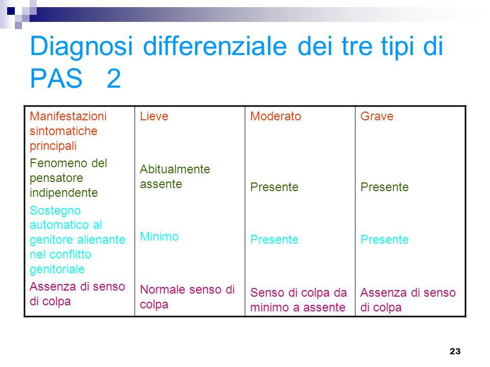 23 Diagnosi differenziale dei tre tipi di PAS 2 Manifestazioni sintomatiche principali Fenomeno del pensatore indipendente Sostegno automatico al geni