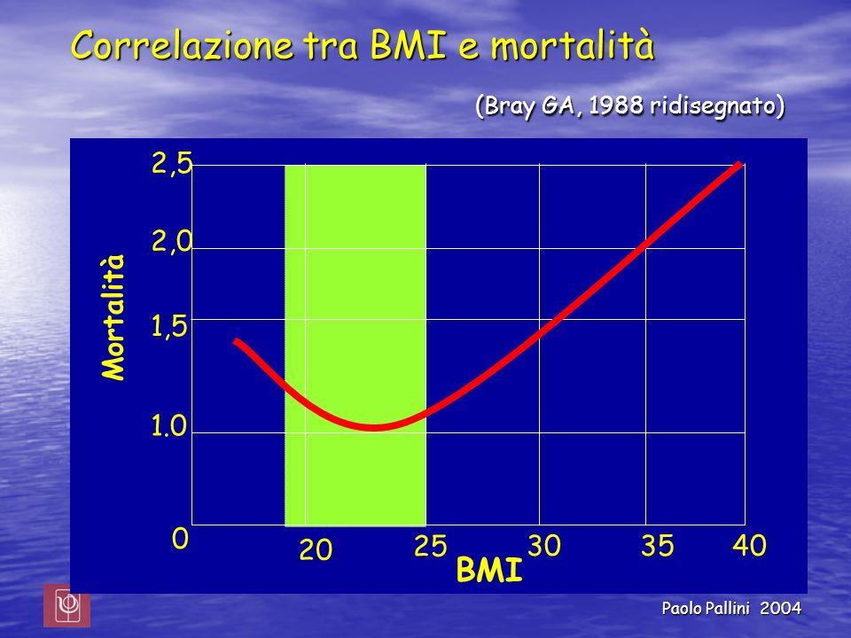 Paolo Pallini 2004 Correlazione tra BMI e mortalità (Bray GA, 1988 ridisegnato) Mortalità 0 BMI 20 25 303540 1.0 1,5 2,0 2,5