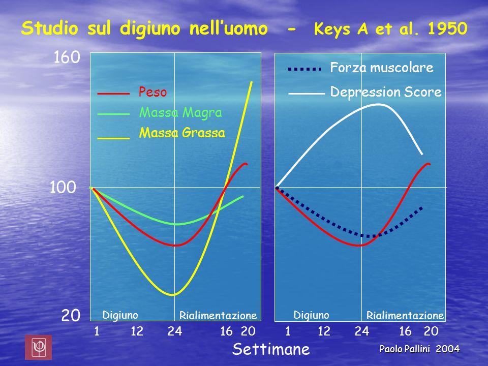 Paolo Pallini 2004 Rialimentazione 112242016 Peso Massa Magra Massa Grassa 112241620 Depression Score Settimane 100 20 160 Studio sul digiuno nelluomo