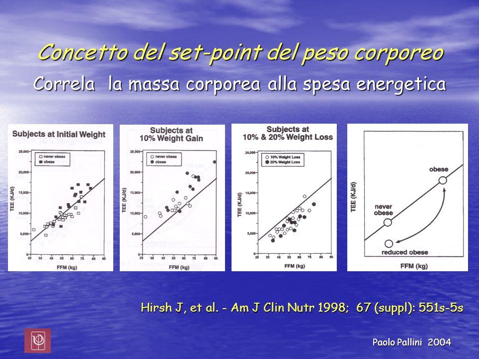 Paolo Pallini 2004 Concetto del set-point del peso corporeo Correla la massa corporea alla spesa energetica Hirsh J, et al. - Am J Clin Nutr 1998; 67