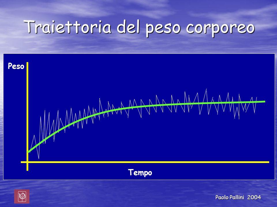 Paolo Pallini 2004 Traiettoria del peso corporeo Peso Tempo