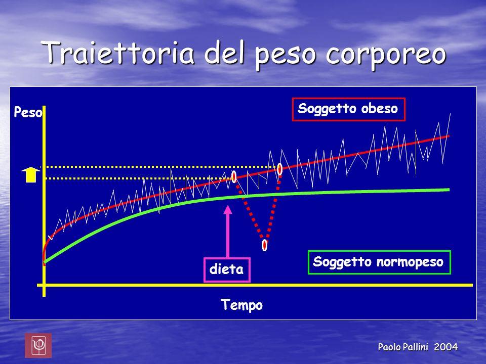 Paolo Pallini 2004 Traiettoria del peso corporeo Soggetto obeso Soggetto normopeso Tempo Peso dieta