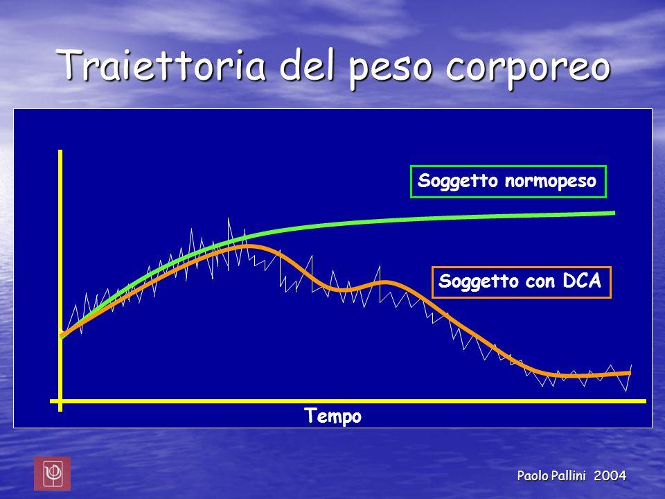 Paolo Pallini 2004 Traiettoria del peso corporeo Peso Soggetto normopeso Tempo Soggetto con DCA