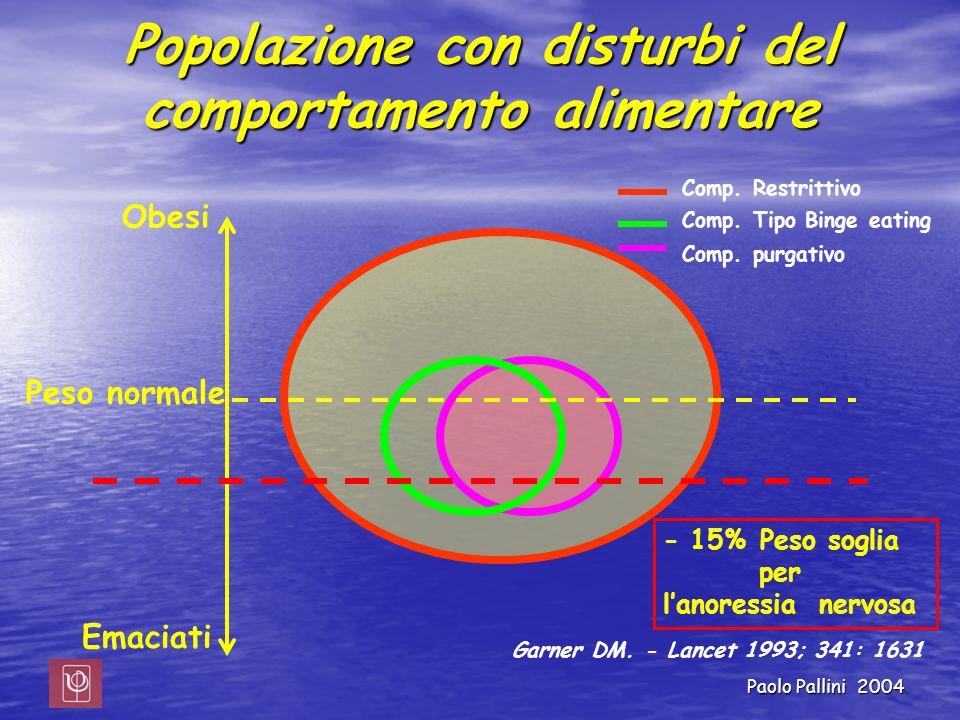 Popolazione con disturbi del comportamento alimentare - 15% Peso soglia per lanoressia nervosa Peso normale Obesi Emaciati Garner DM. - Lancet 1993; 3