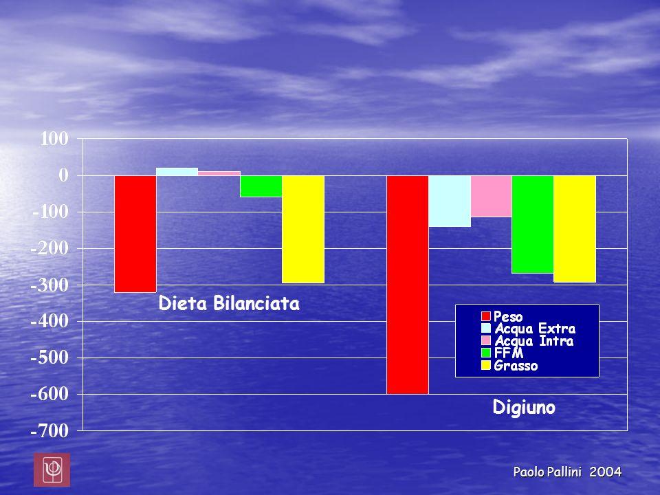 Paolo Pallini 2004 Dieta Bilanciata Digiuno