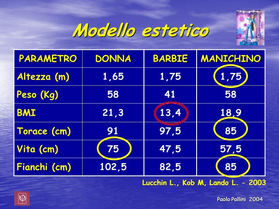 Paolo Pallini 2004 Modello estetico PARAMETRODONNABARBIEMANICHINO Altezza (m)1,651,75 Peso (Kg)584158 BMI21,313,418,9 Torace (cm)9197,585 Vita (cm)754