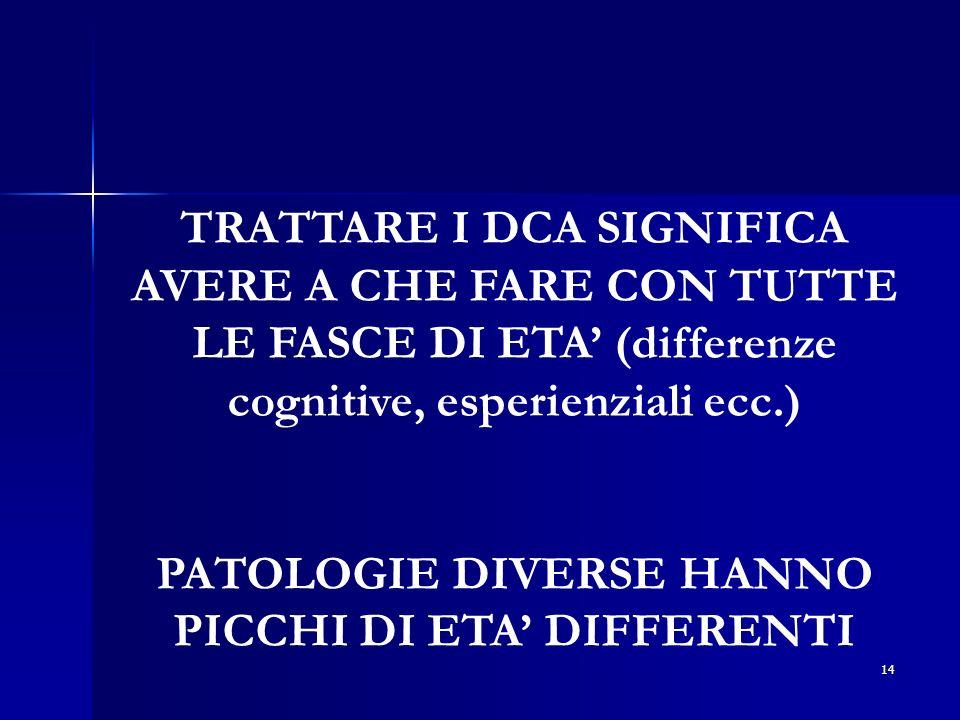 14 TRATTARE I DCA SIGNIFICA AVERE A CHE FARE CON TUTTE LE FASCE DI ETA (differenze cognitive, esperienziali ecc.) PATOLOGIE DIVERSE HANNO PICCHI DI ET