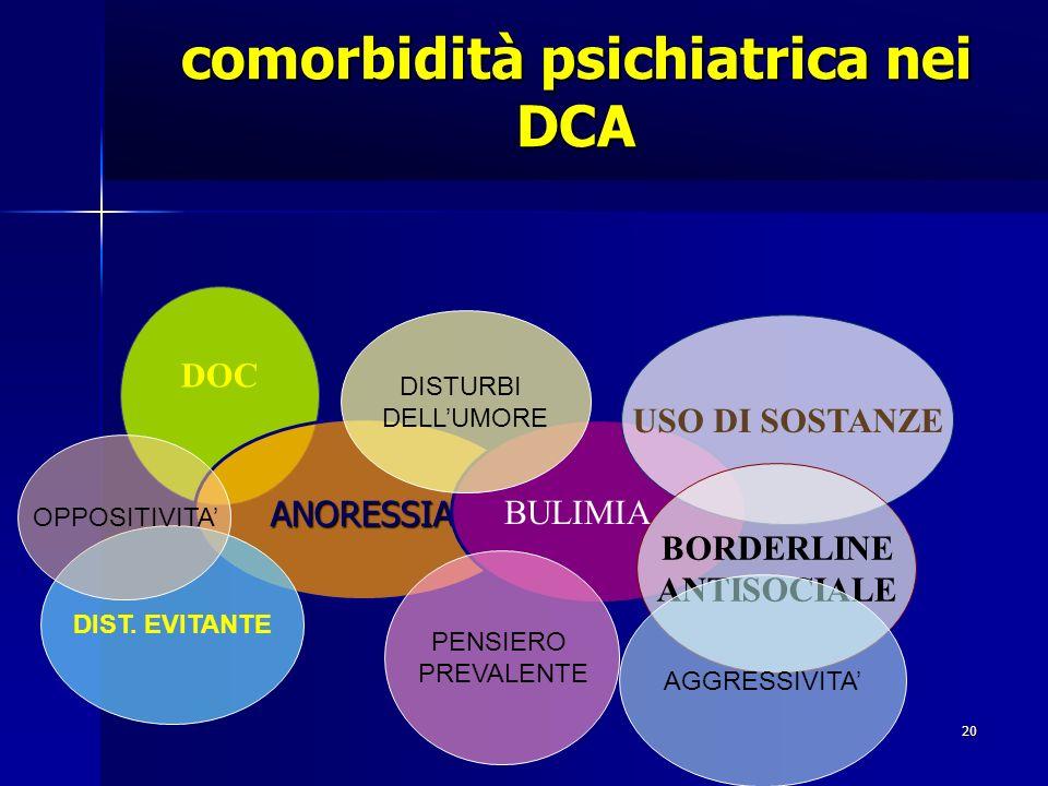 20 comorbidità psichiatrica nei DCA DOC ANORESSIA BULIMIA USO DI SOSTANZE BORDERLINE ANTISOCIALE DIST. EVITANTE PENSIERO PREVALENTE DISTURBI DELLUMORE