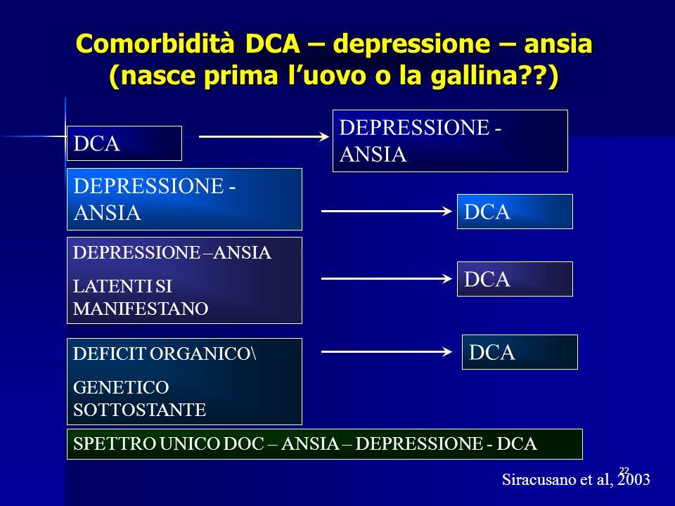 22 Comorbidità DCA – depressione – ansia (nasce prima luovo o la gallina??) DCA SPETTRO UNICO DOC – ANSIA – DEPRESSIONE - DCA DCA DEPRESSIONE - ANSIA