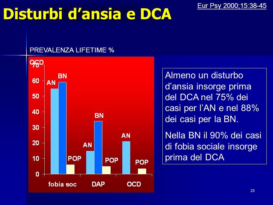 23 Disturbi dansia e DCA PREVALENZA LIFETIME % Eur Psy 2000;15:38-45 Almeno un disturbo dansia insorge prima del DCA nel 75% dei casi per lAN e nel 88