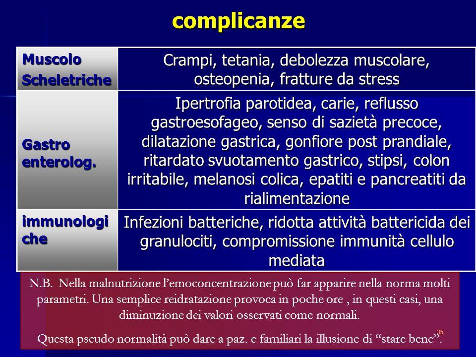 35complicanzeMuscoloScheletriche Crampi, tetania, debolezza muscolare, osteopenia, fratture da stress Gastro enterolog. Ipertrofia parotidea, carie, r