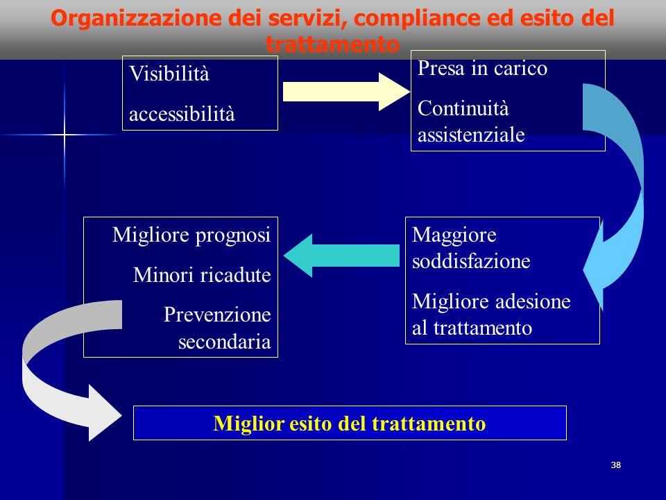 38 Organizzazione dei servizi, compliance ed esito del trattamento Visibilità accessibilità Presa in carico Continuità assistenziale Maggiore soddisfa