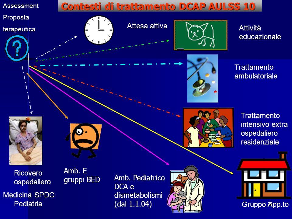 39 Contesti di trattamento DCAP AULSS 10 Assessment Proposta terapeutica Attività educazionale Attesa attiva Trattamento intensivo extra ospedaliero r