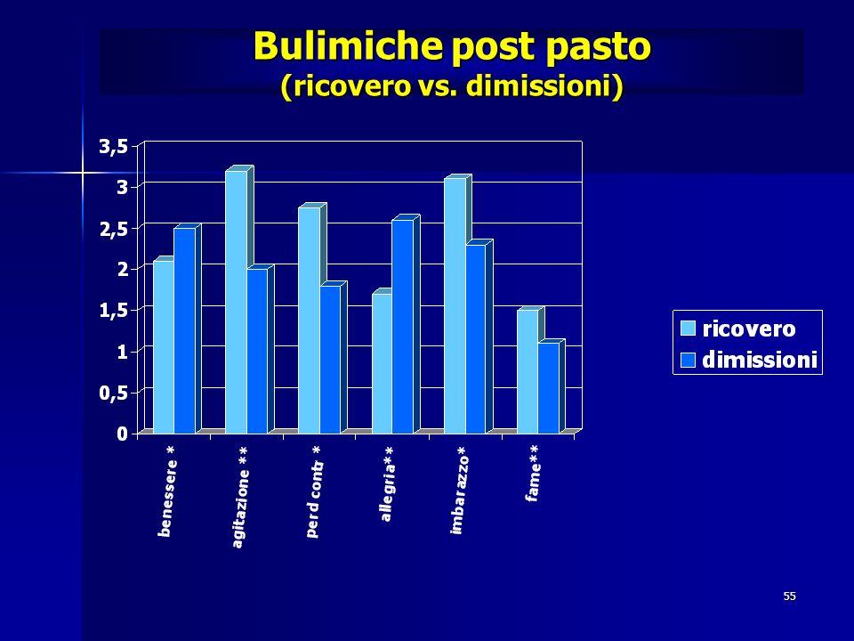 55 Bulimiche post pasto (ricovero vs. dimissioni)