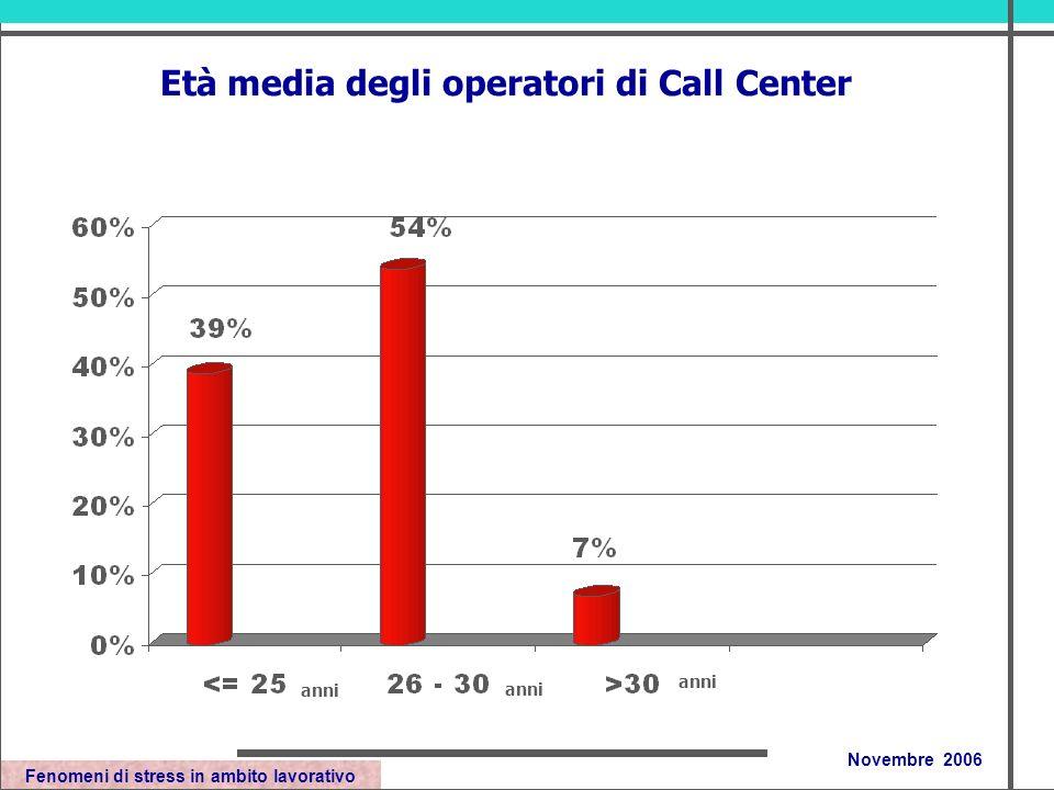 Fenomeni di stress in ambito lavorativo Novembre 2006 Età media degli operatori di Call Center anni