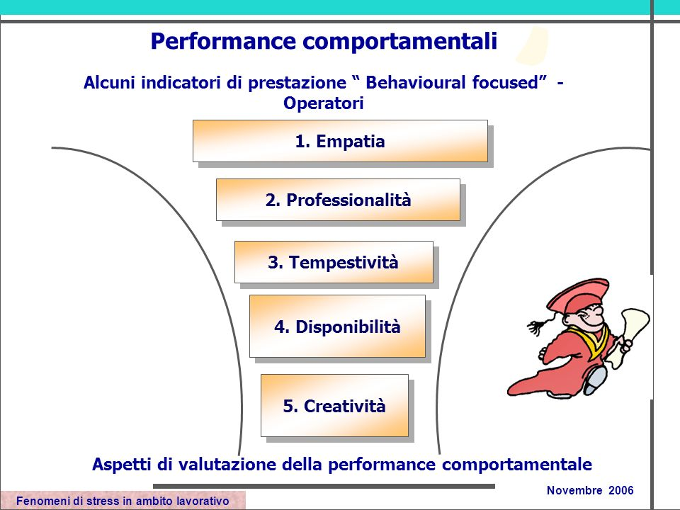 Fenomeni di stress in ambito lavorativo Novembre 2006 Performance comportamentali Alcuni indicatori di prestazione Behavioural focused - Operatori 2.
