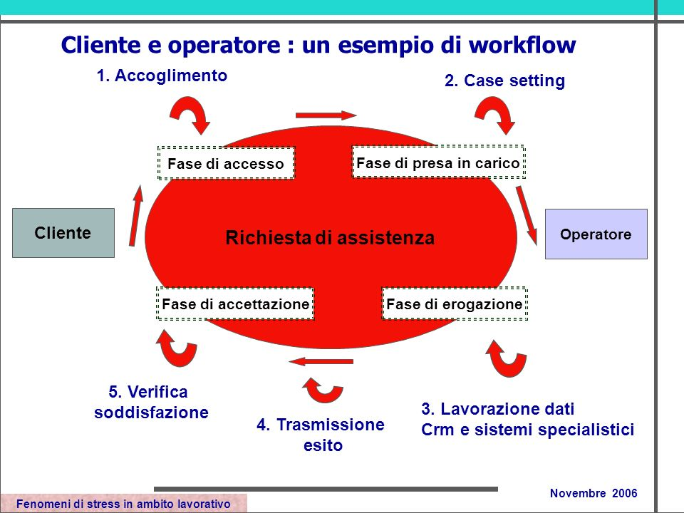 Fenomeni di stress in ambito lavorativo Novembre 2006 Richiesta di assistenza Operatore Cliente Fase di accesso Fase di accettazioneFase di erogazione Fase di presa in carico 1.