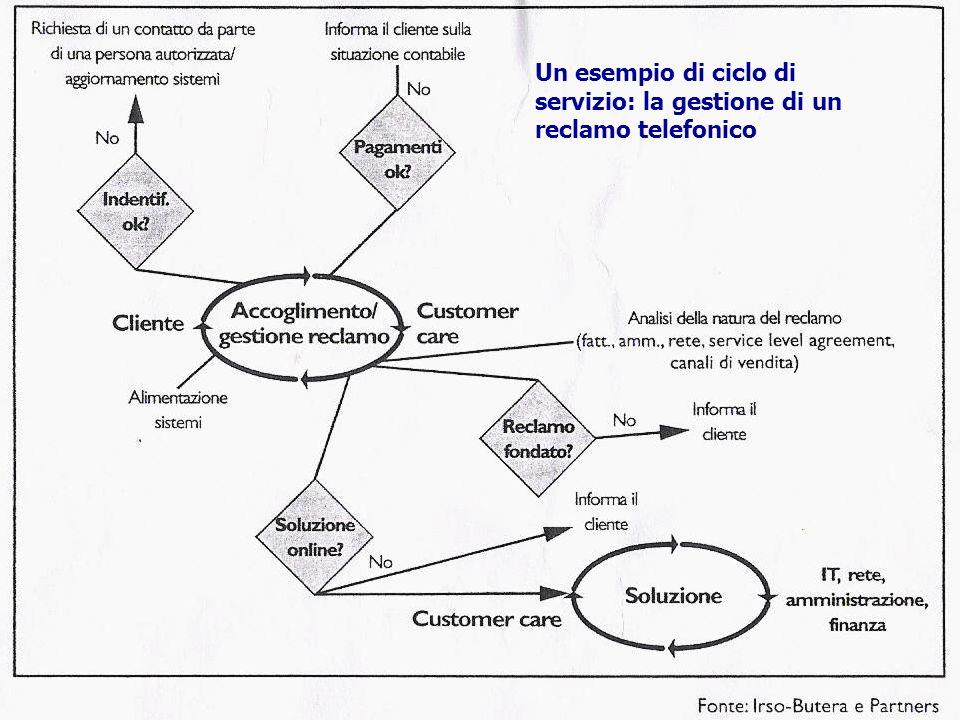 Fenomeni di stress in ambito lavorativo Novembre 2006 Un esempio di ciclo di servizio: la gestione di un reclamo telefonico