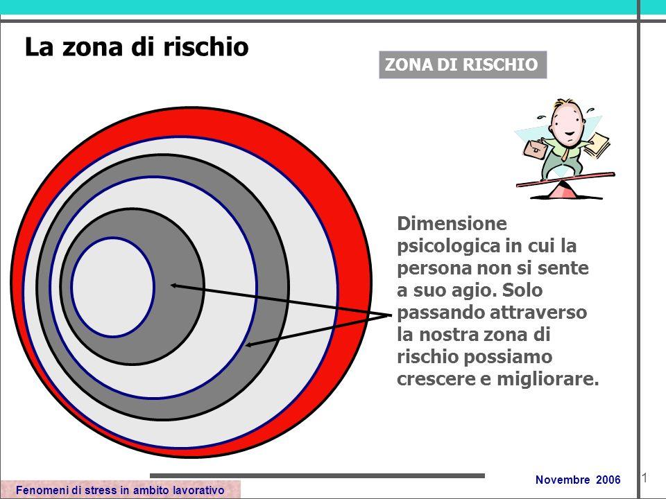 Fenomeni di stress in ambito lavorativo Novembre 2006 La zona di rischio Dimensione psicologica in cui la persona non si sente a suo agio.
