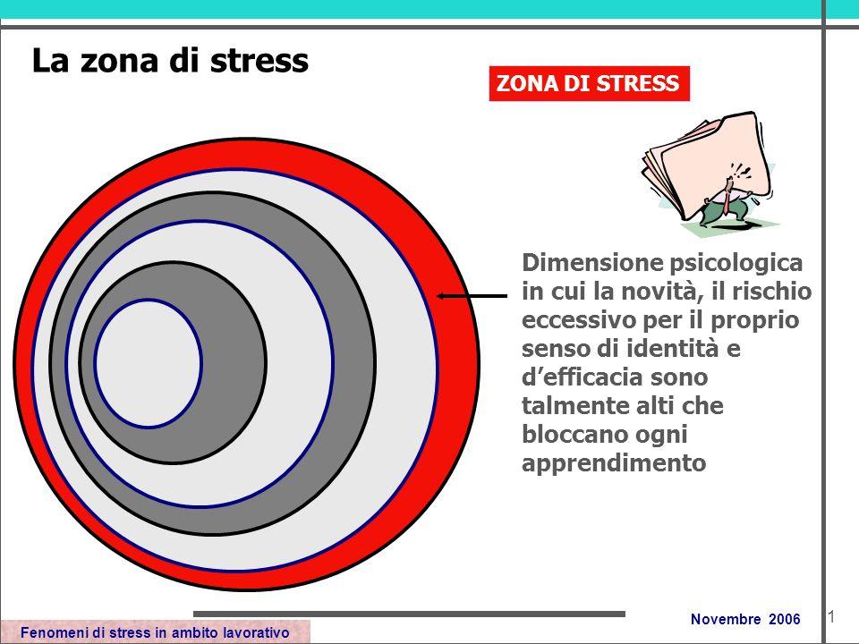 Fenomeni di stress in ambito lavorativo Novembre 2006 La zona di stress Dimensione psicologica in cui la novità, il rischio eccessivo per il proprio senso di identità e defficacia sono talmente alti che bloccano ogni apprendimento ZONA DI STRESS 1