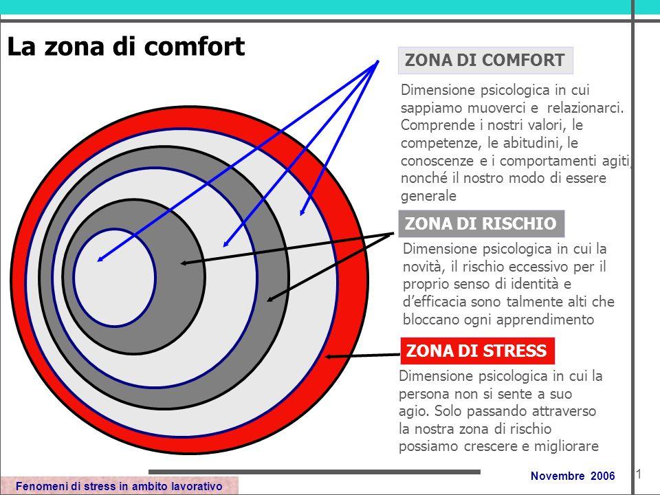 Fenomeni di stress in ambito lavorativo Novembre 2006 La zona di comfort Dimensione psicologica in cui sappiamo muoverci e relazionarci.