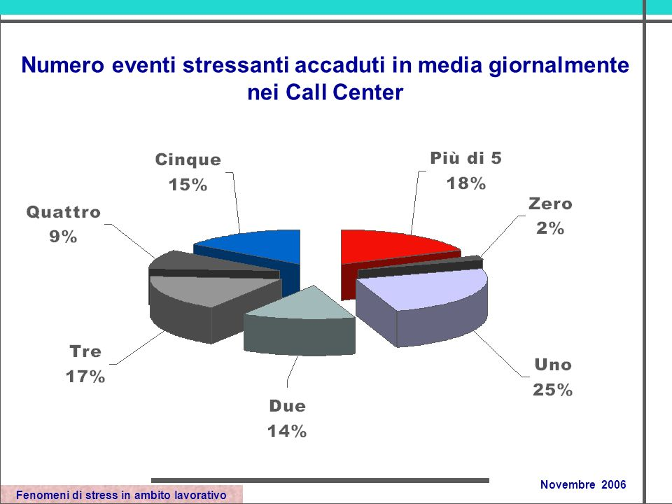 Fenomeni di stress in ambito lavorativo Novembre 2006 Numero eventi stressanti accaduti in media giornalmente nei Call Center