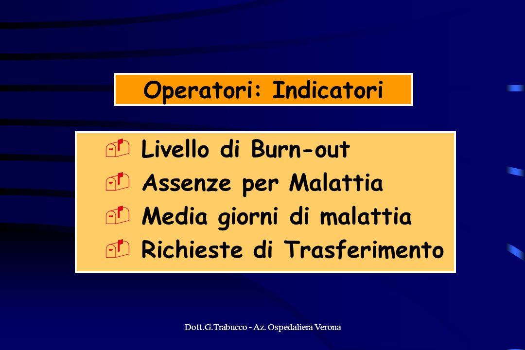 Dott.G.Trabucco - Az. Ospedaliera Verona Operatori: Indicatori Livello di Burn-out Assenze per Malattia Media giorni di malattia Richieste di Trasferi