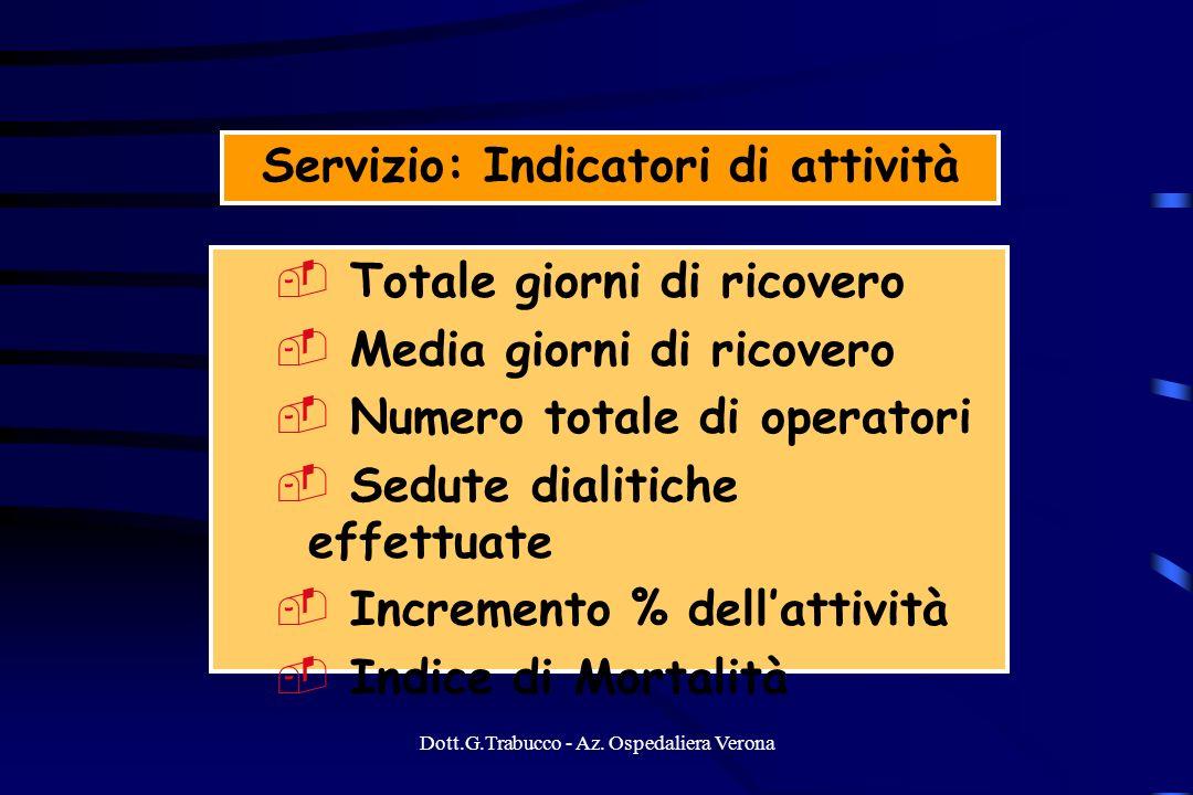 Dott.G.Trabucco - Az. Ospedaliera Verona Servizio: Indicatori di attività Totale giorni di ricovero Media giorni di ricovero Numero totale di operator