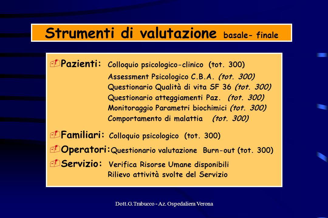 Dott.G.Trabucco - Az. Ospedaliera Verona Strumenti di valutazione basale- finale Pazienti: Colloquio psicologico-clinico (tot. 300) Assessment Psicolo