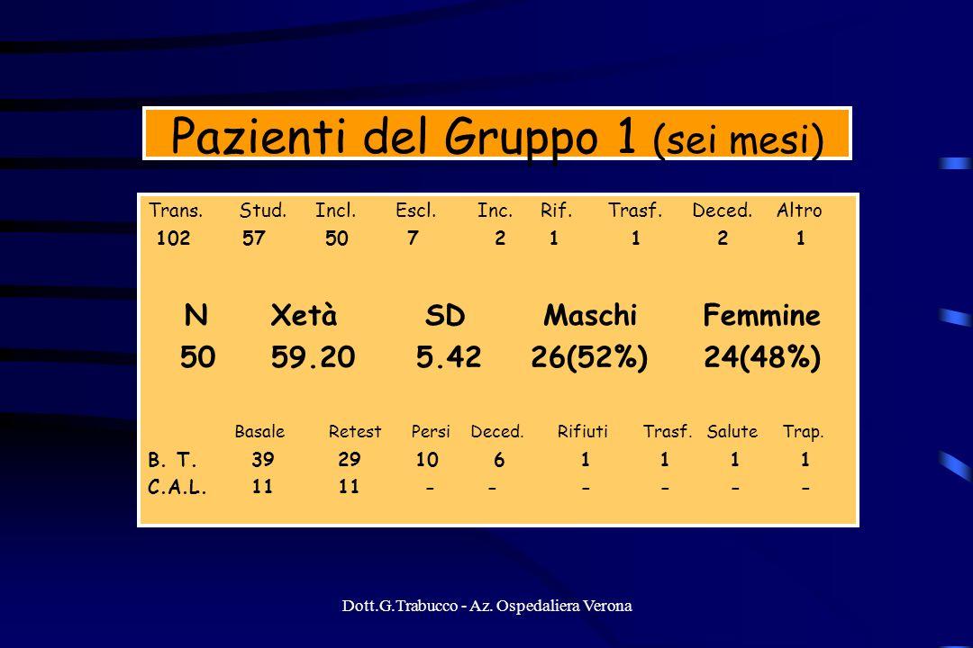 Dott.G.Trabucco - Az. Ospedaliera Verona Pazienti del Gruppo 1 (sei mesi) Trans. Stud. Incl. Escl. Inc. Rif. Trasf. Deced. Altro 102 57 50 7 2 1 1 2 1