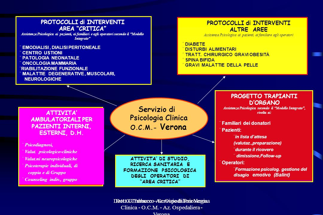 Dott.G.Trabucco - Az. Ospedaliera Verona Dott.G.Trabucco - Servizio di Psicologia Clinica - O.C.M. - Az. Ospedaliera - Verona ATTIVITA DI STUDIO, RICE
