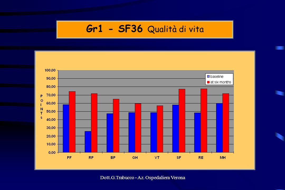 Dott.G.Trabucco - Az. Ospedaliera Verona Gr1 - SF36 Qualità di vita