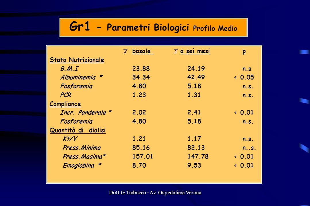 Dott.G.Trabucco - Az. Ospedaliera Verona Gr1 - Parametri Biologici Profilo Medio basale a sei mesi p Stato Nutrizionale B.M.I23.8824.19 n.s Albuminemi