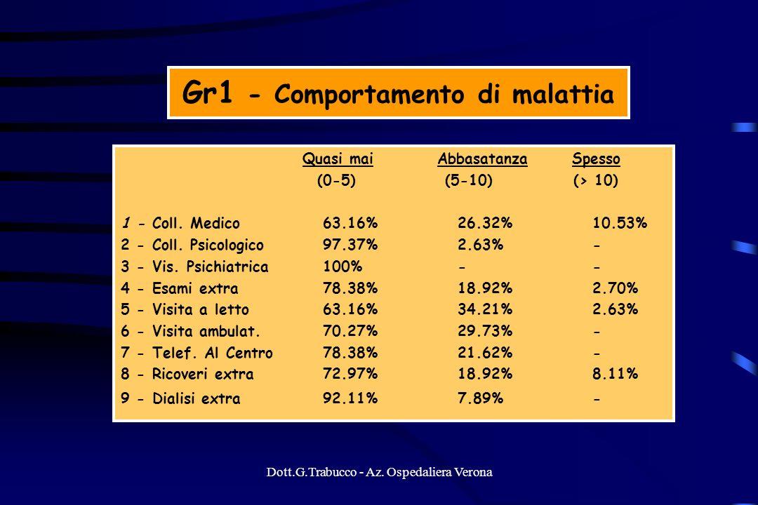 Dott.G.Trabucco - Az. Ospedaliera Verona Gr1 - Comportamento di malattia Quasi mai Abbasatanza Spesso (0-5) (5-10) (> 10) 1 - Coll. Medico63.16%26.32%