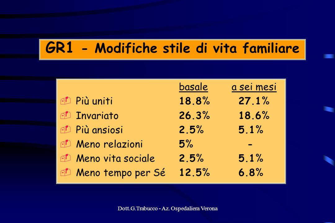 Dott.G.Trabucco - Az. Ospedaliera Verona GR1 - Modifiche stile di vita familiare basale a sei mesi Più uniti18.8%27.1% Invariato 26.3%18.6% Più ansios
