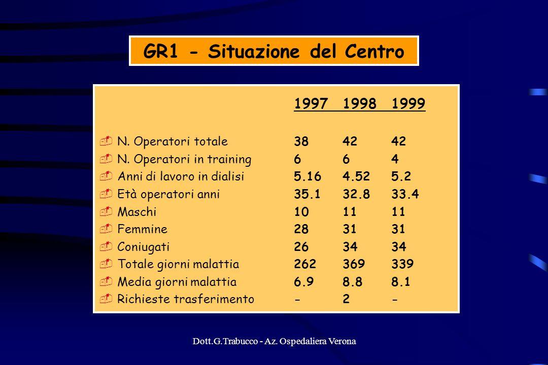 Dott.G.Trabucco - Az. Ospedaliera Verona GR1 - Situazione del Centro 199719981999 N. Operatori totale384242 N. Operatori in training664 Anni di lavoro