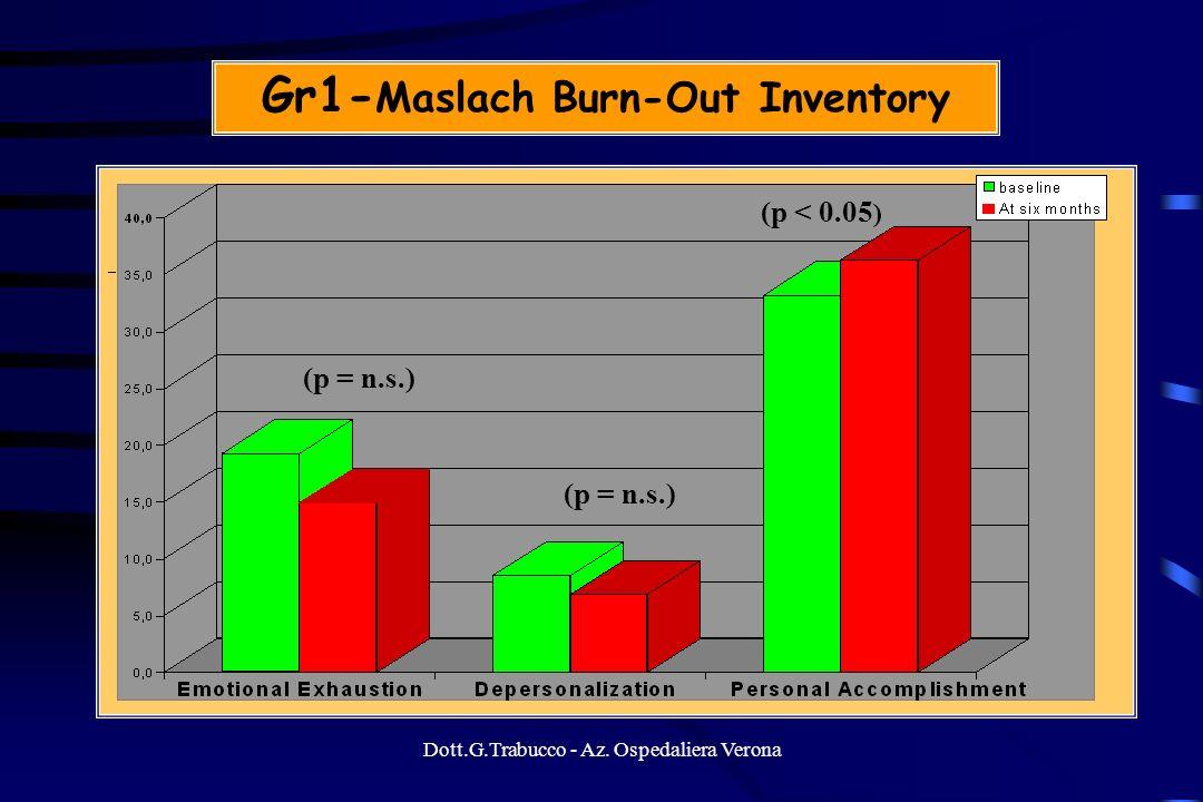 Dott.G.Trabucco - Az. Ospedaliera Verona Gr1- Maslach Burn-Out Inventory (p = n.s.) (p < 0.05 ) (p = n.s.)