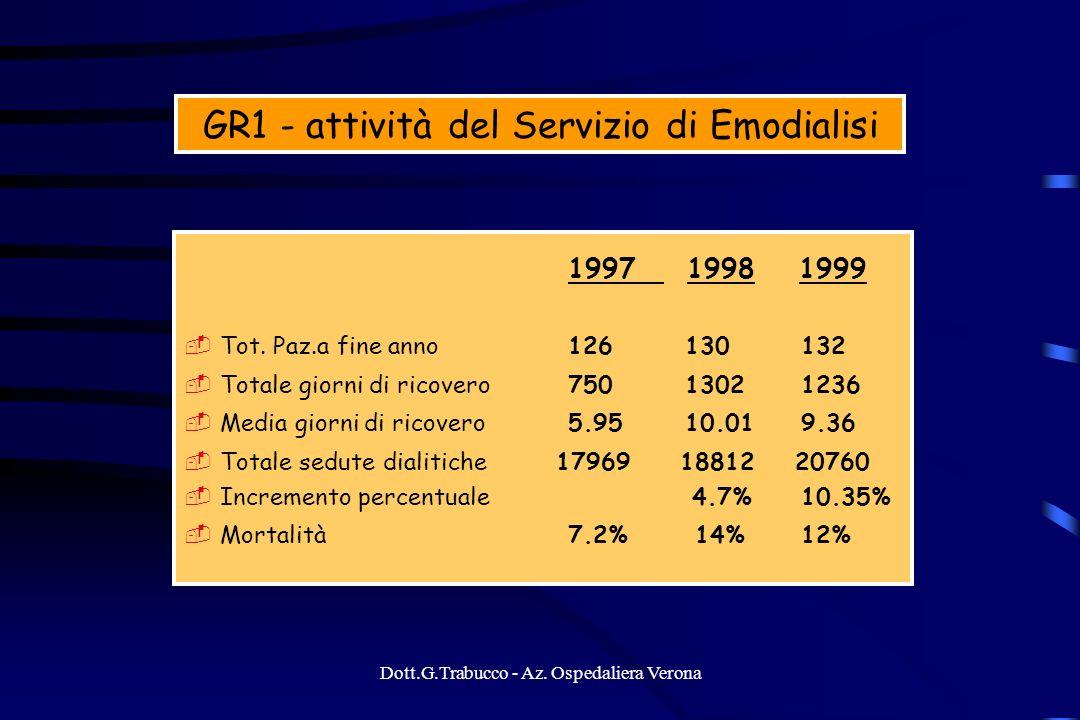 Dott.G.Trabucco - Az. Ospedaliera Verona GR1 - attività del Servizio di Emodialisi 1997 1998 1999 Tot. Paz.a fine anno126 130 132 Totale giorni di ric