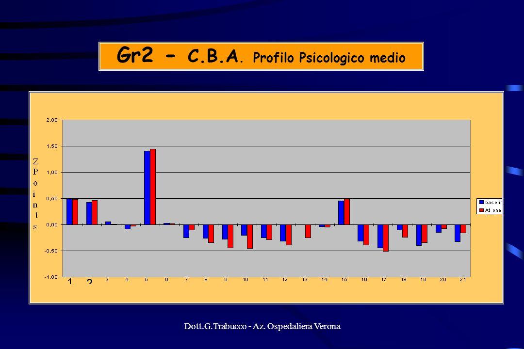 Dott.G.Trabucco - Az. Ospedaliera Verona Gr2 - C.B.A. Profilo Psicologico medio