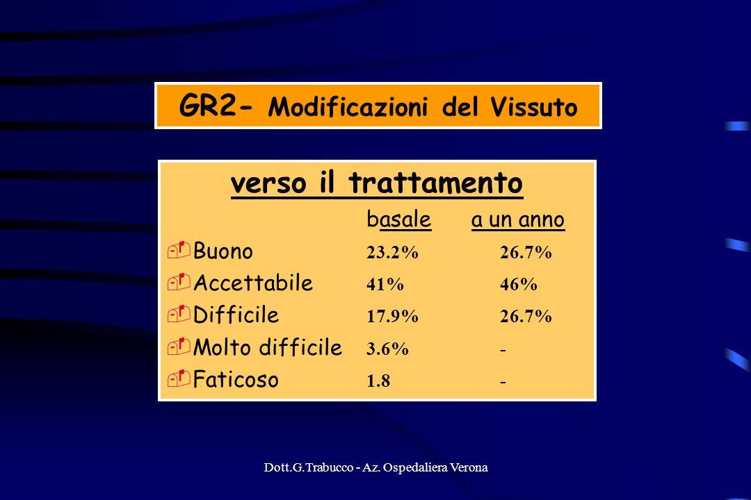 Dott.G.Trabucco - Az. Ospedaliera Verona GR2- Modificazioni del Vissuto verso il trattamento basale a un anno Buono 23.2%26.7% Accettabile 41%46% Diff