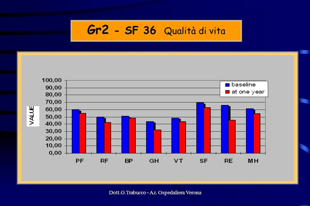 Dott.G.Trabucco - Az. Ospedaliera Verona Gr2 - SF 36 Qualità di vita
