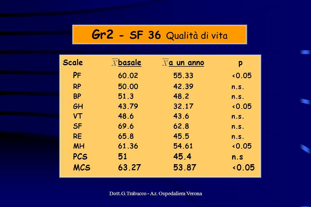 Dott.G.Trabucco - Az. Ospedaliera Verona Gr2 - SF 36 Qualità di vita Scalebasale a un anno p P F60.02 55.33 <0.05 RP50.0042.39 n.s. BP51.3 48.2 n.s. G