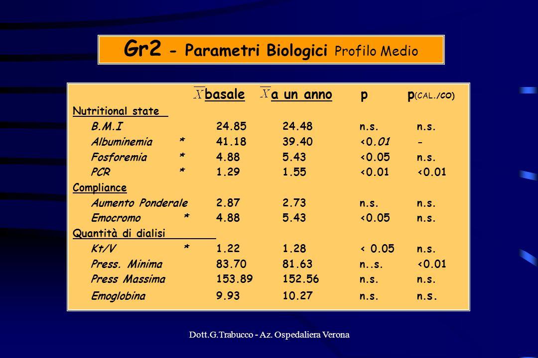 Dott.G.Trabucco - Az. Ospedaliera Verona Gr2 - Parametri Biologici Profilo Medio basale a un anno p p (CAL./CO) Nutritional state B.M.I24.85 24.48 n.s