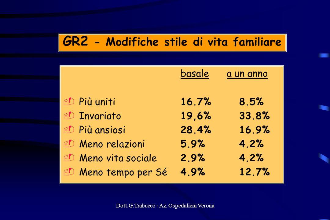 Dott.G.Trabucco - Az. Ospedaliera Verona GR2 - Modifiche stile di vita familiare basale a un anno Più uniti16.7% 8.5% Invariato 19,6% 33.8% Più ansios