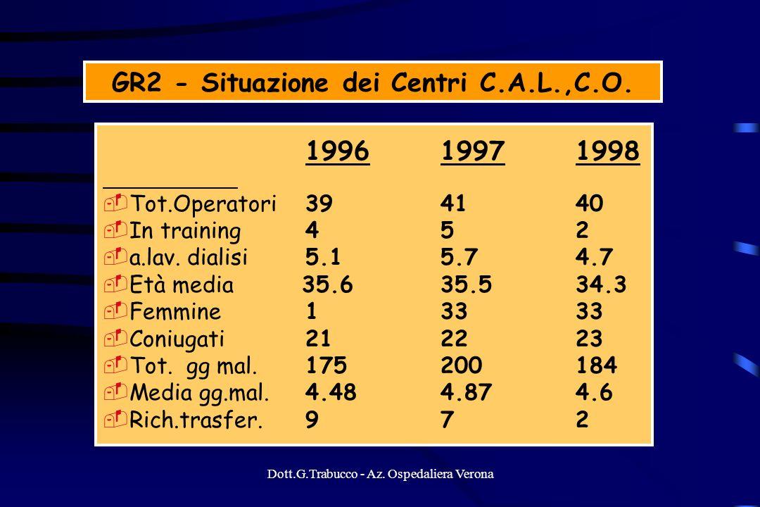 Dott.G.Trabucco - Az. Ospedaliera Verona 199619971998 Tot.Operatori394140 In training452 a.lav. dialisi 5.15.74.7 Età media 35.635.534.3 Femmine 13333