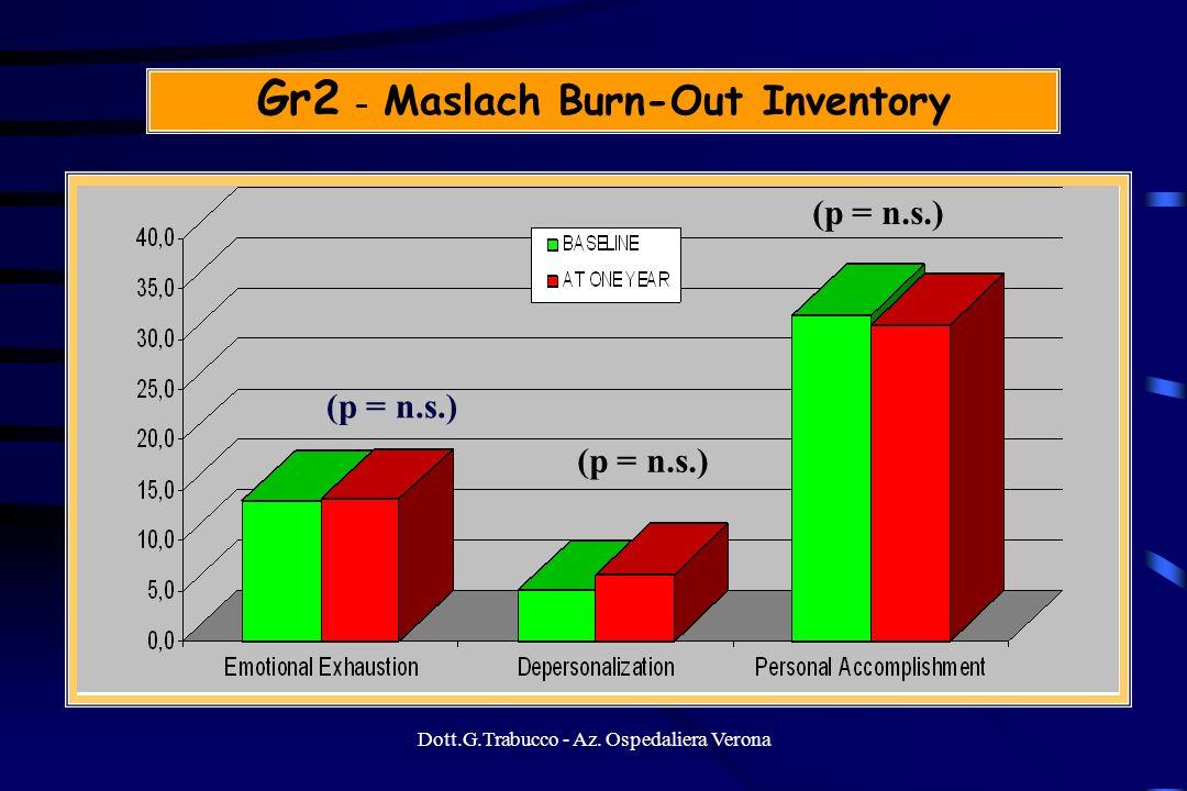 Dott.G.Trabucco - Az. Ospedaliera Verona Gr2 - Maslach Burn-Out Inventory (p = n.s.)
