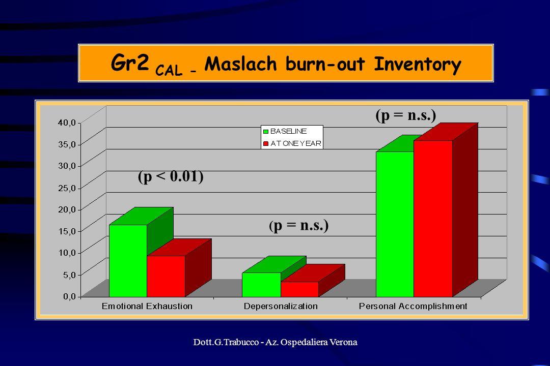 Dott.G.Trabucco - Az. Ospedaliera Verona Gr2 CAL - Maslach burn-out Inventory (p = n.s.) (p < 0.01)
